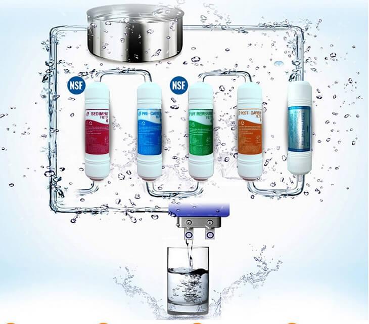 Sơ đồ lọc nước của máy RO